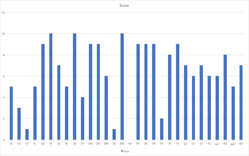 Simple Draft Graph